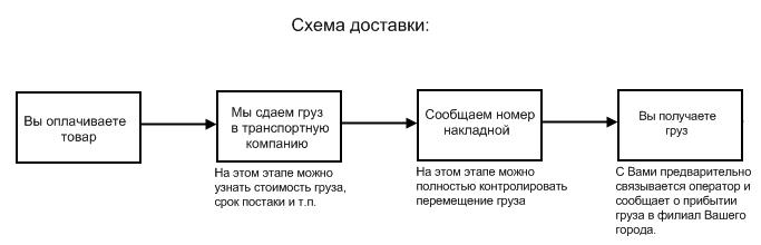 shema-dostavki